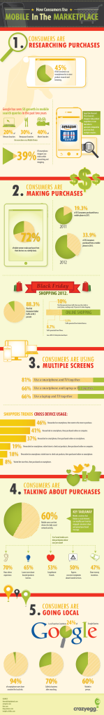 Infographic_Mobile in the marketplace