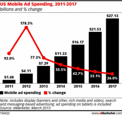 4-2-13-us-mobile-ad-spend