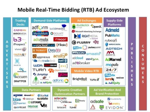 Mobile Real-Time Bidding (RTB) Ad Ecosystem