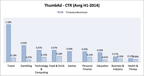 ThumbAd 1 HY2014_benchmark report